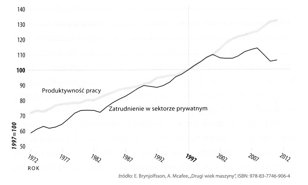 przepraszamniemamczasu.jedra.pl - Roboty - miejsca pracy - wykres 1