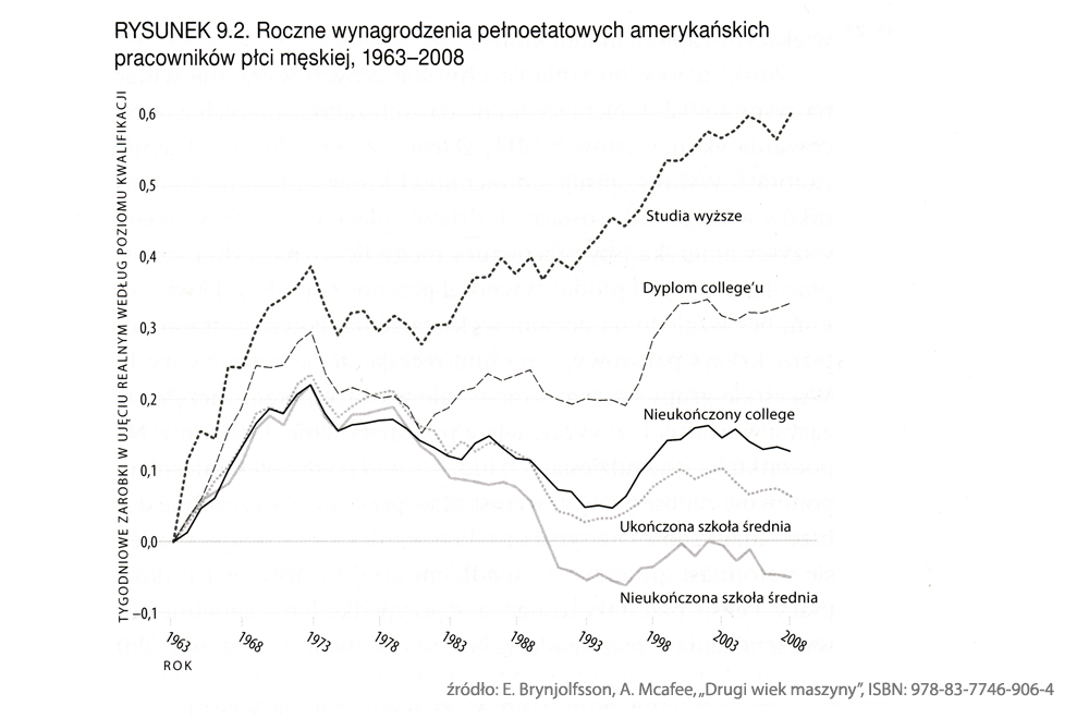 przepraszamniemamczasu.jedra.pl - Roboty - miejsca pracy - wykres 2
